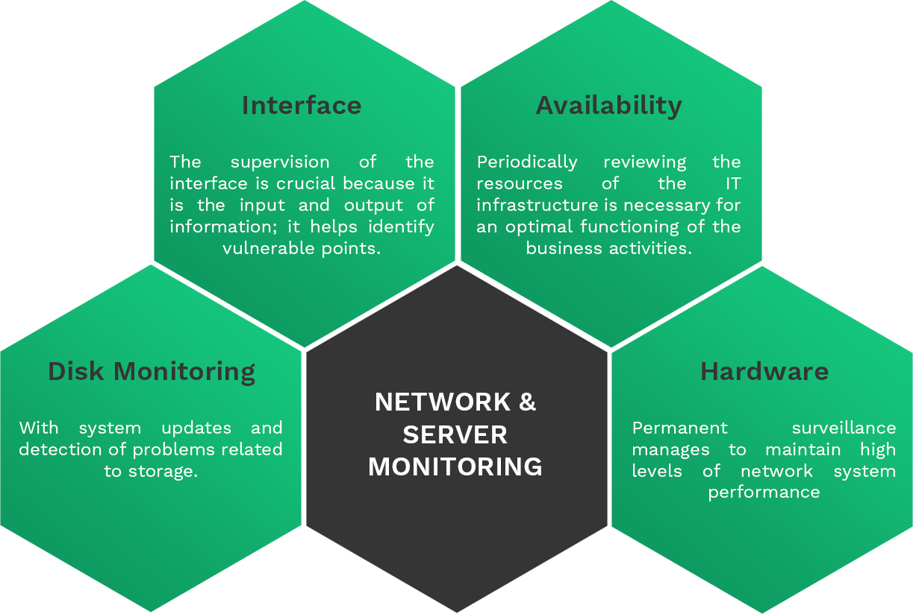 NETWORK & SERVER MONITORING